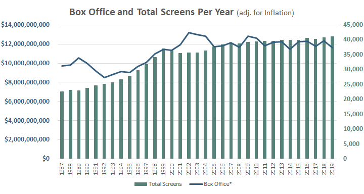 Chart showing the Number of Screens Each Year and the Total Box Office for the Year, (inflation adjusted)